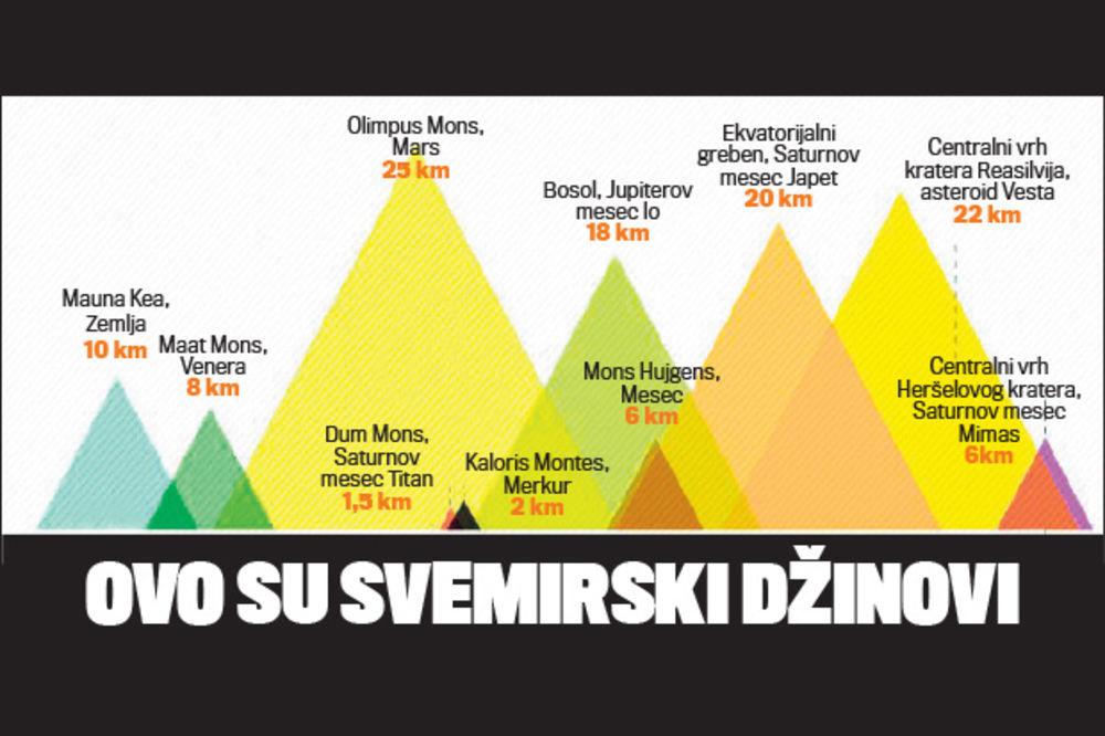 Ovo su najviše planine Sunčevog sistema