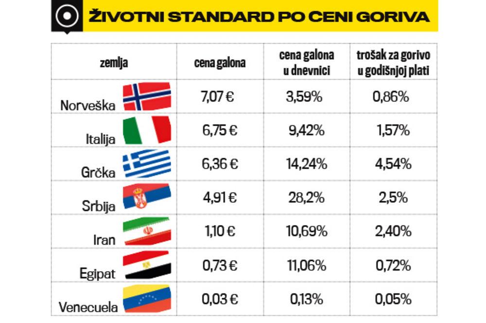 Naftna Industrija  - NIIS 7. DEO - Page 27 Srbija-gorivo-1404940604-531643