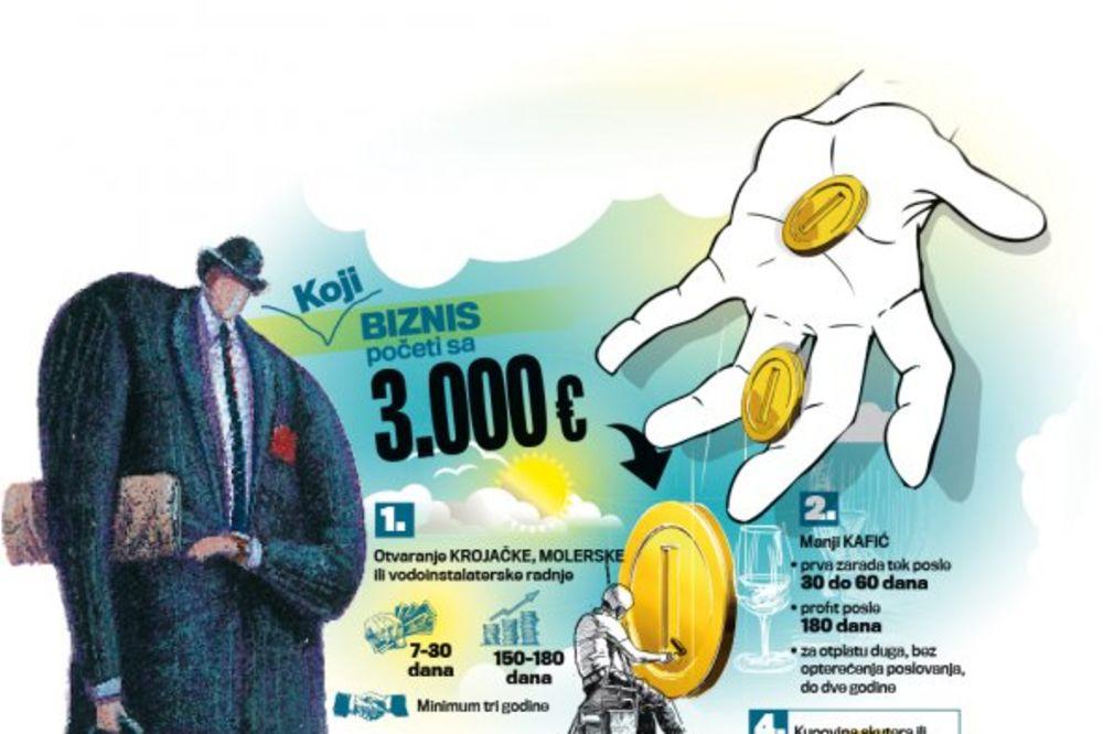 SRPSKA KATASTROFA: Javni dug nam uzeo sedam miliona malih kompanija!