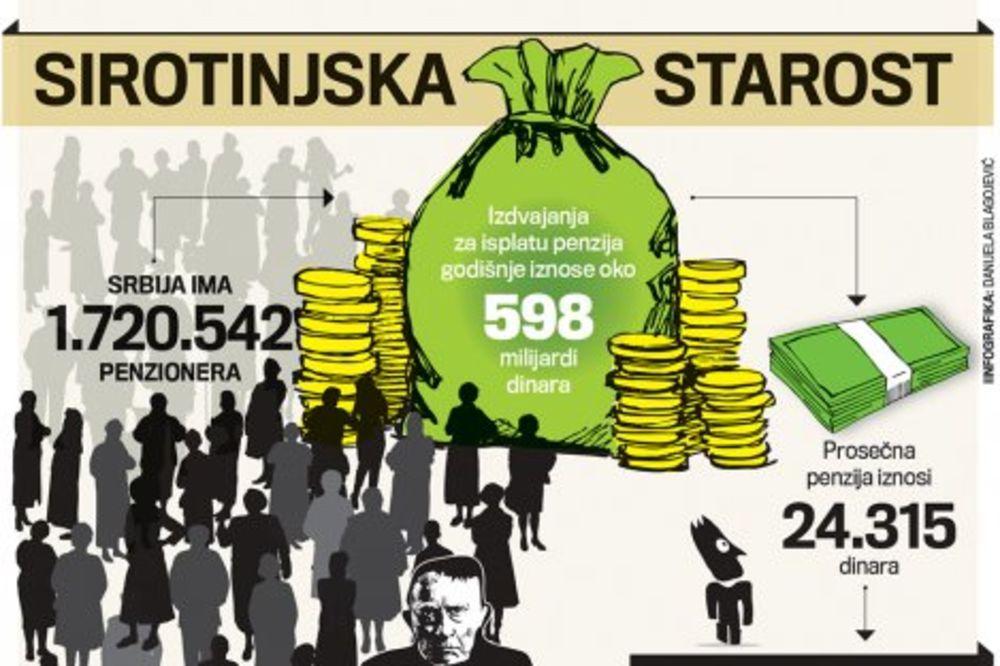 Milijarda evra državi, a penzija na 19.500 dinara