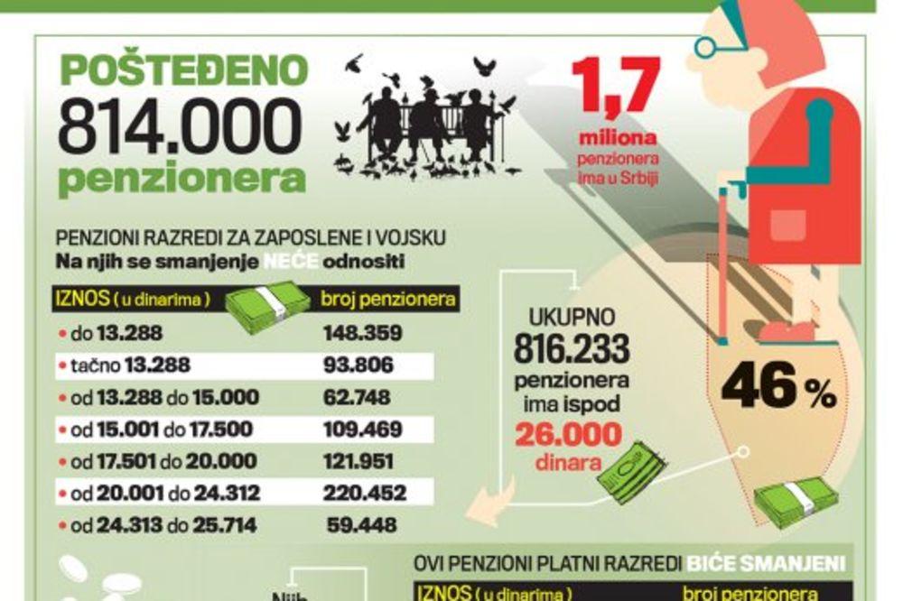 DOBRA VEST: Penzije do 25.000 dinara neće biti smanjene