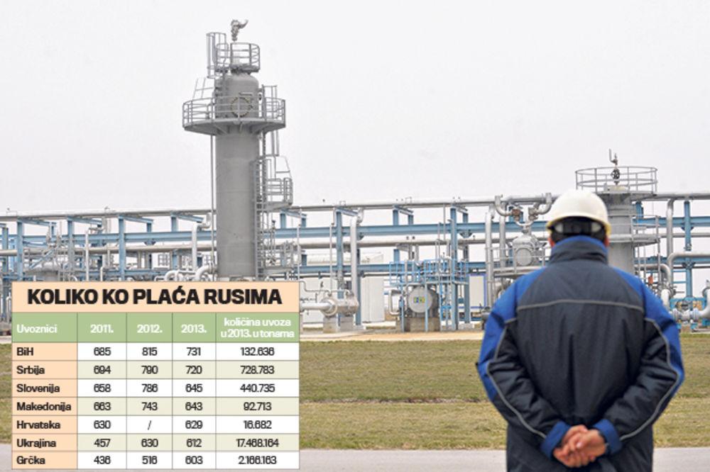 BRATSKA PODVALA: Ruski gas plaćamo najskuplje u Evropi