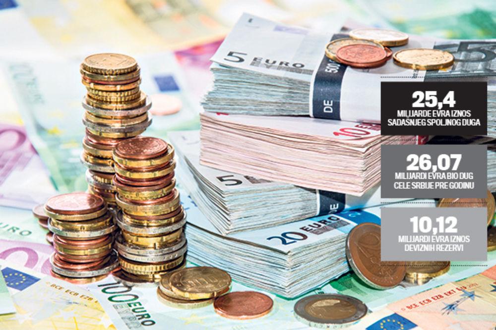 ZAJMOVI: Državni dug manji za 108,6 miliona evra