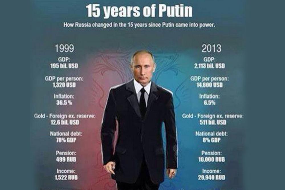 KRATKO I JASNO: 15 godina Vladimira Putina
