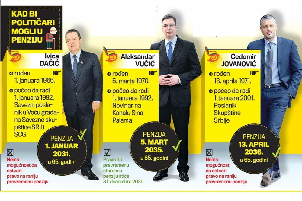 RAČUNICA: Tadić u penziju 2023, a Vulin tek 2037. godine!