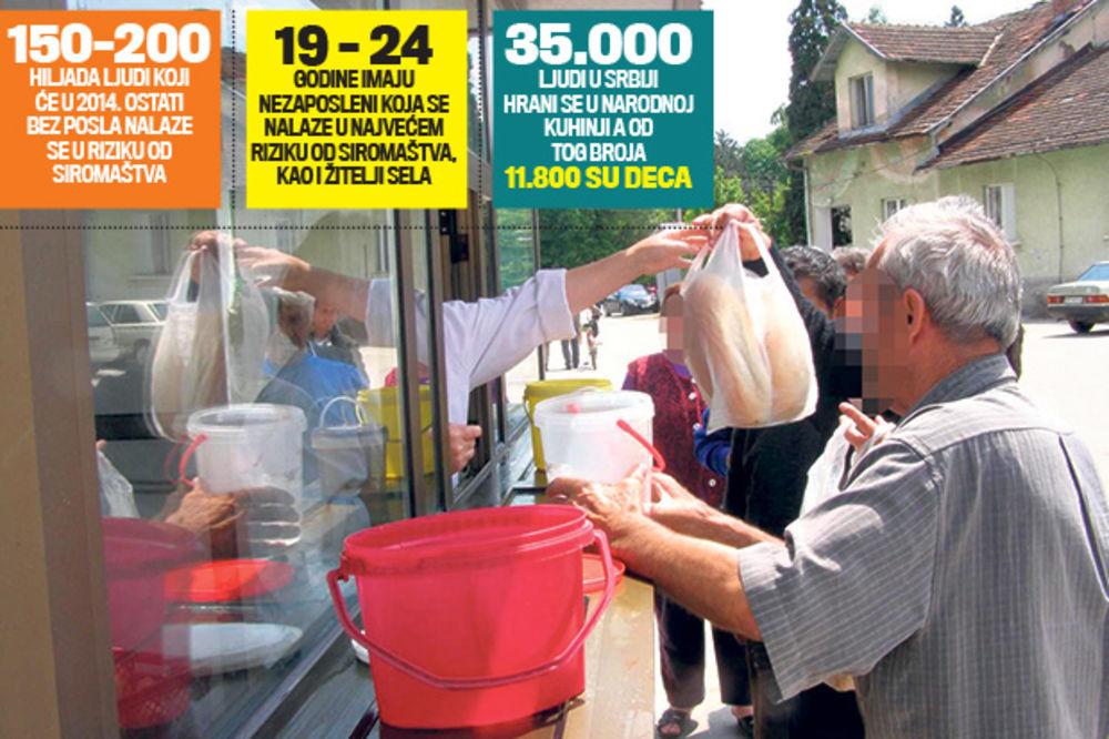 UŽAS: Građani Srbije najsiromašniji narod u Evropi