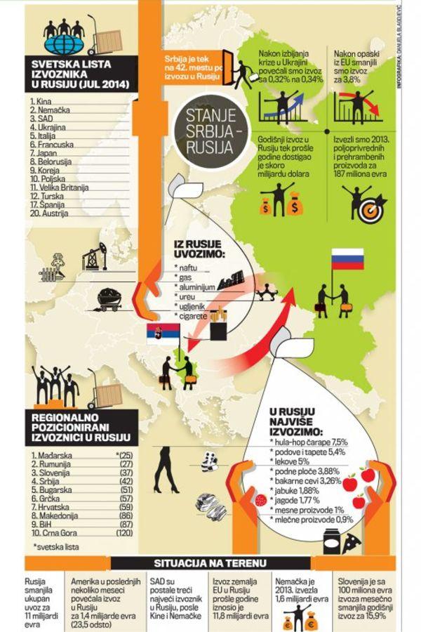 Izvoz u Rusiju - Page 3 Srbija-rusija-sankcije-izvoz-1410817310-568745