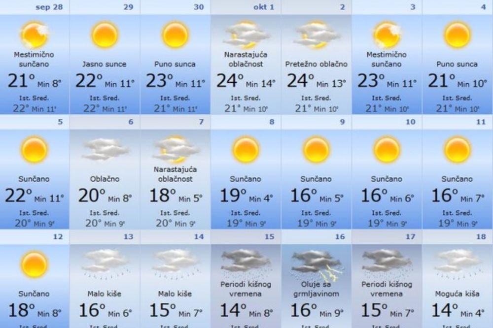 NIŠTA OD ZIME: Čeka nas najtopliji februar, do januara plus!