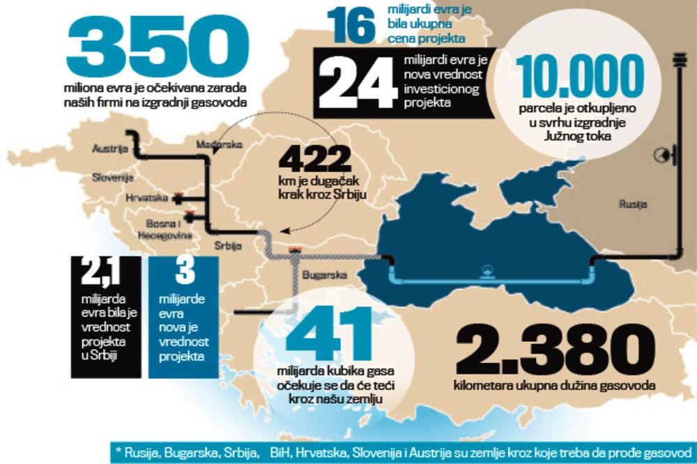 PAPRENO: Južni tok će nas koštati pola milijarde evra više?
