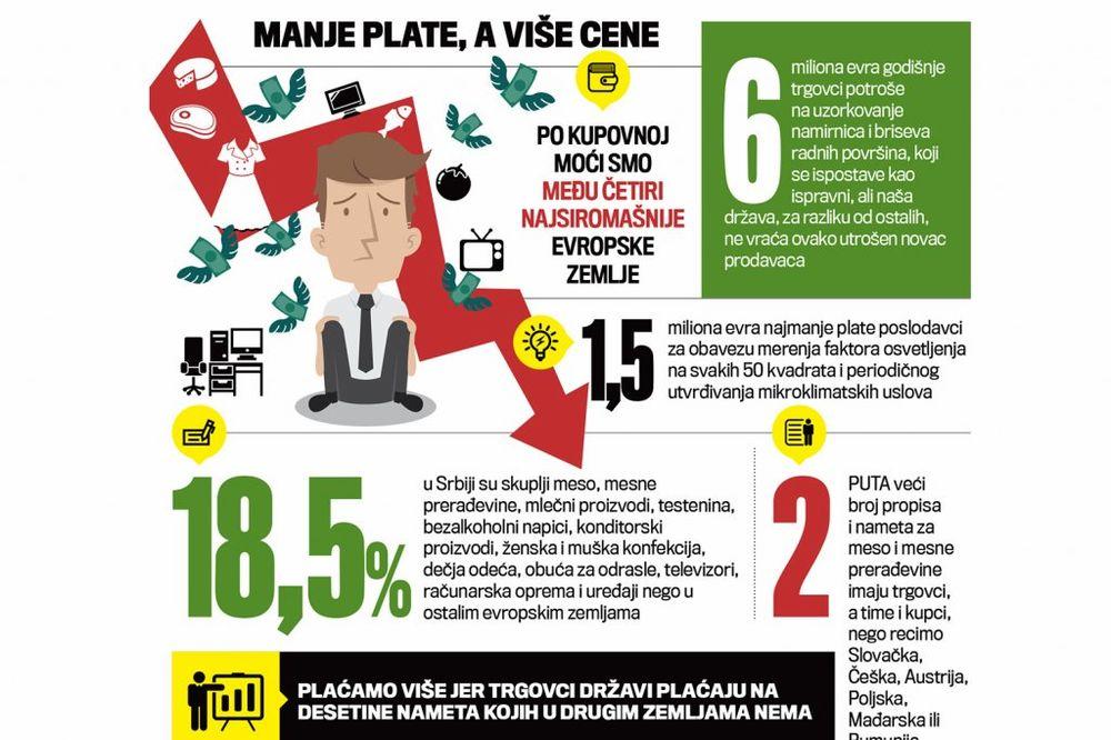 PAPRENO: Trgovcima plaćamo 420 miliona evra više zbog loših i zastarelih propisa!