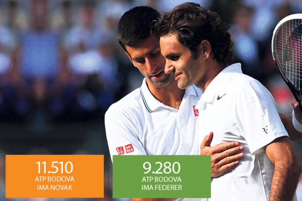UZBUDLJIVA TRKA: Novak i Rodžer igraju za prvo mesto