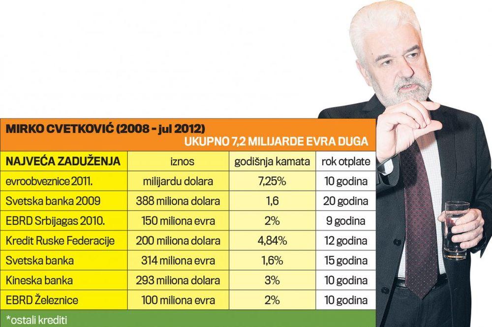 MIRKO, MLAĐAN I DUŠAN: Oni su nas zadužili za 13,4 milijarde evra!