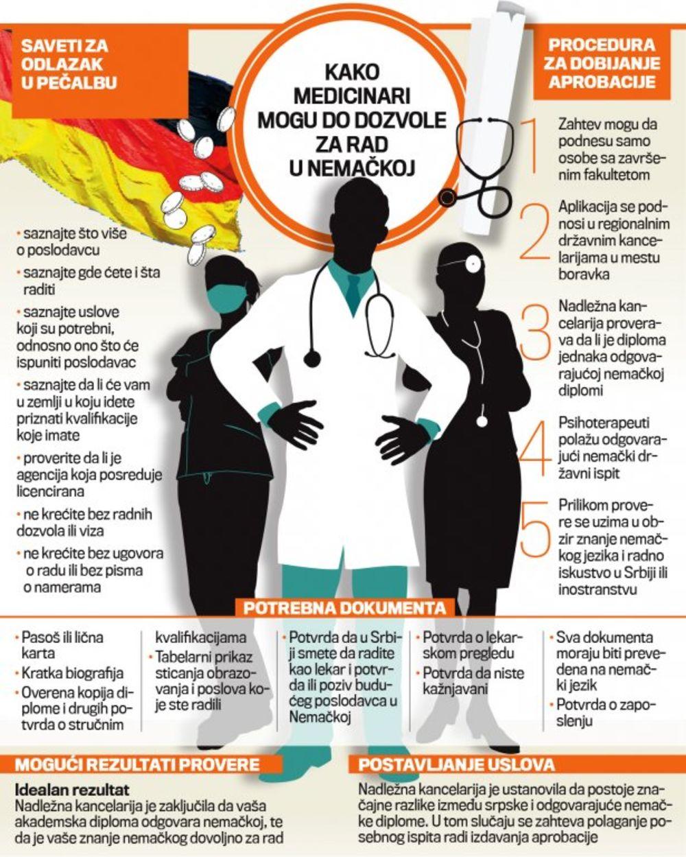 Evo Kako Postati Lekar U Nemackoj Nasi Medicinari Trazeni U