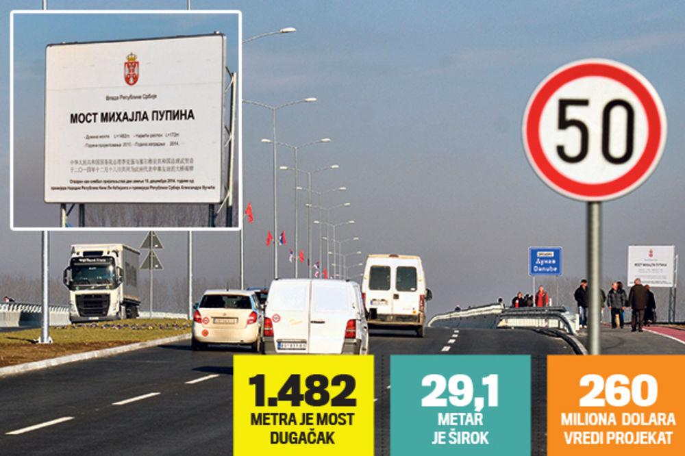 SKANDAL: Suzili Pupinov most za metar, pa ograničili brzinu na 50!