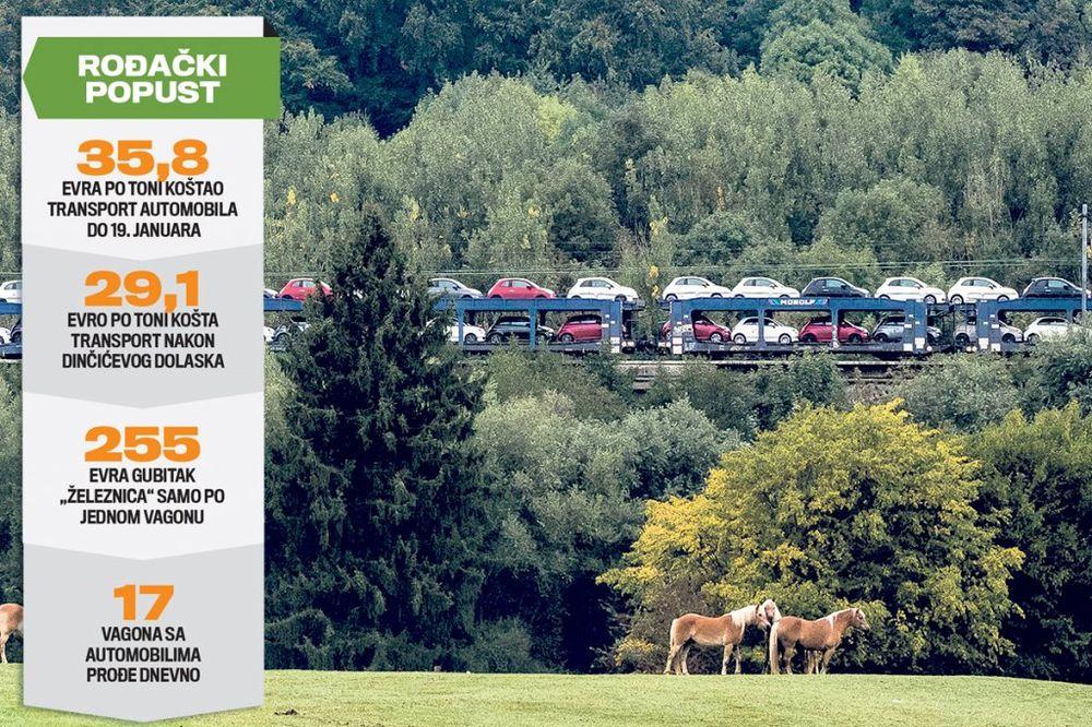 NEPOTIZAM: Železnice Srbije gube po 130.000 mesečno zbog burazerskog dila