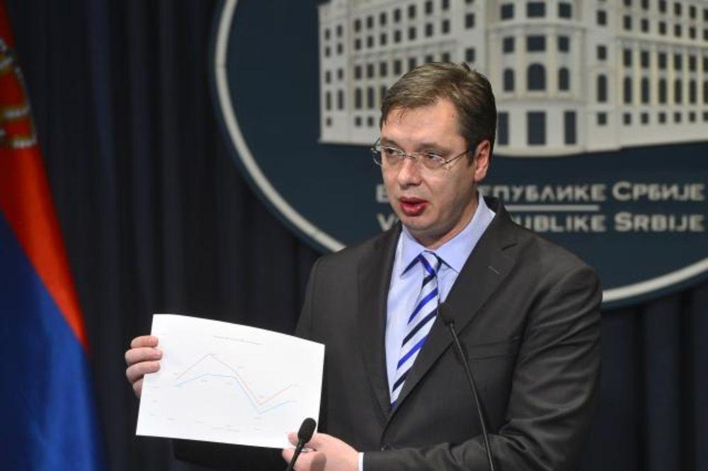 Vučić: Veće plate i penzije moguće, bolji standard za dve godine