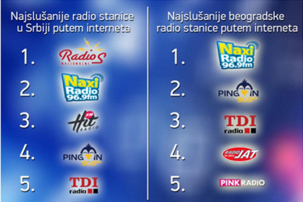 internet radio srbija