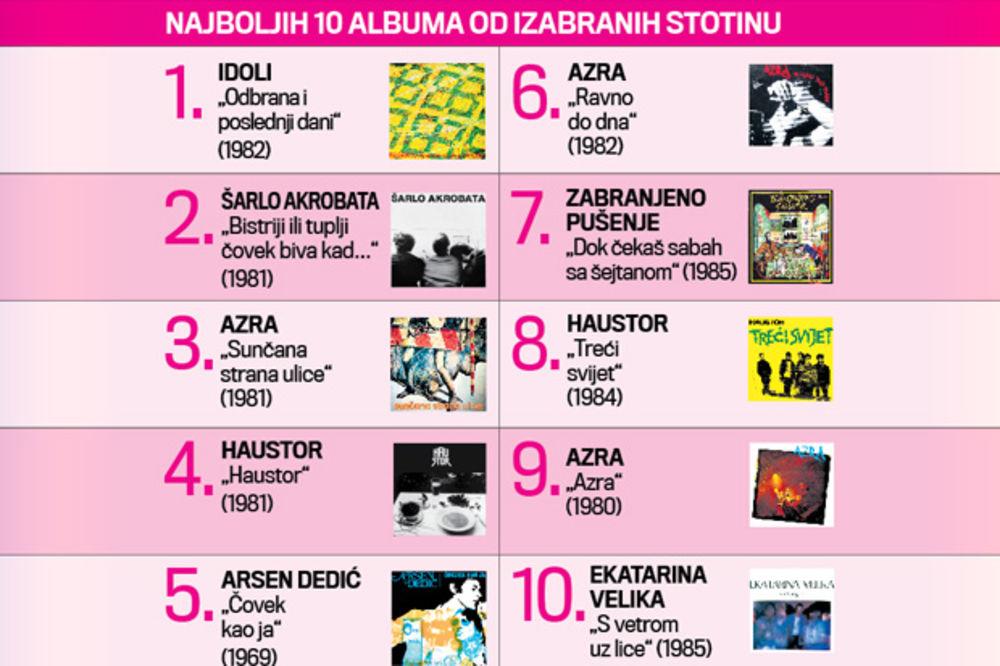 Album Idola najbolji u istoriji ju rokenrola Idoli-album-rokenrol-foto-infografika-1429219895-641889