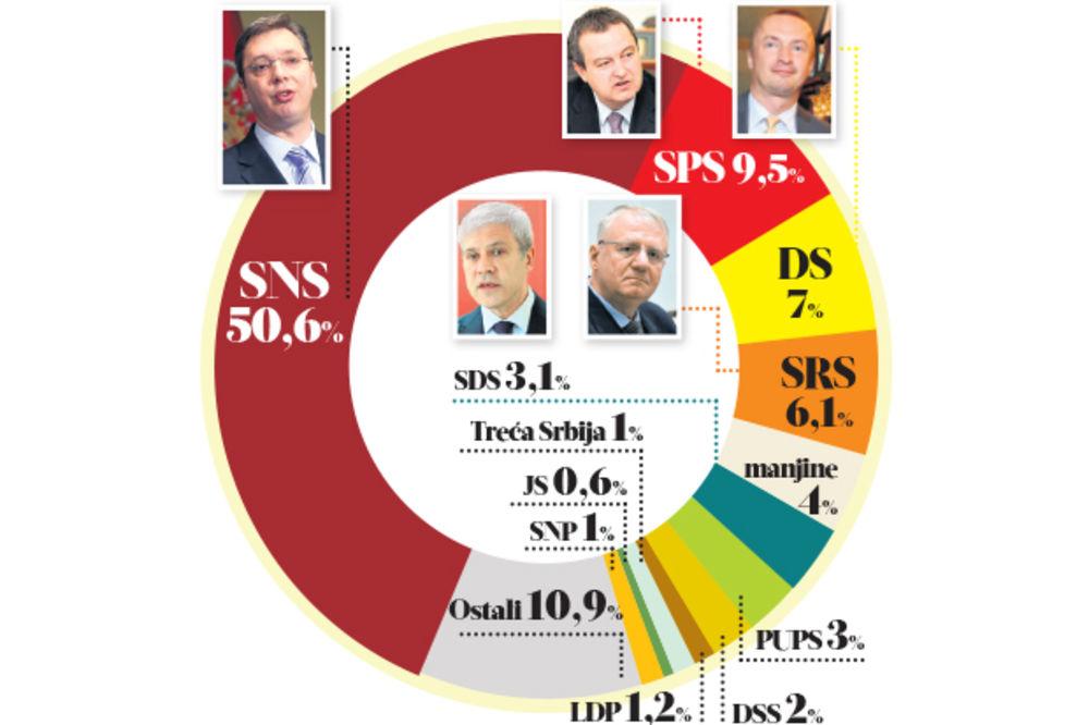 ISTRAŽIVANJE: SNS i dalje na 50 odsto, vaskrsli radikali i DS