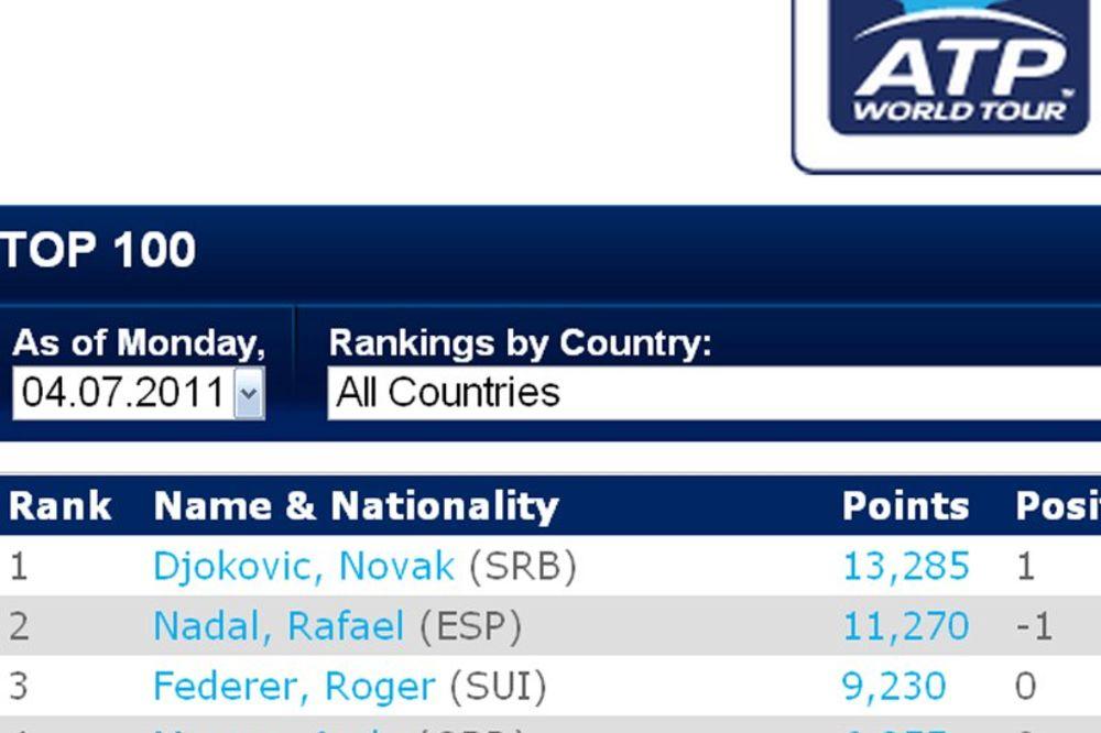 Ovako je izgledao ATP tron, 4. jula 2011.