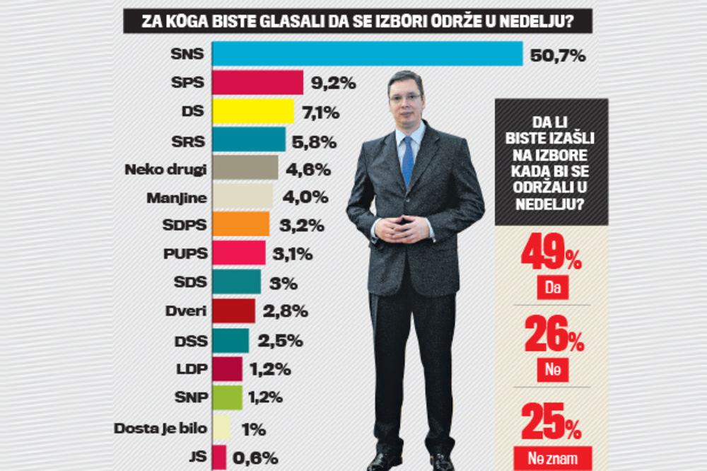 ISTRAŽIVANJE FAKTORA PLUS: Za SNS 50 odsto Vučić ubedljivo najpopularniji!