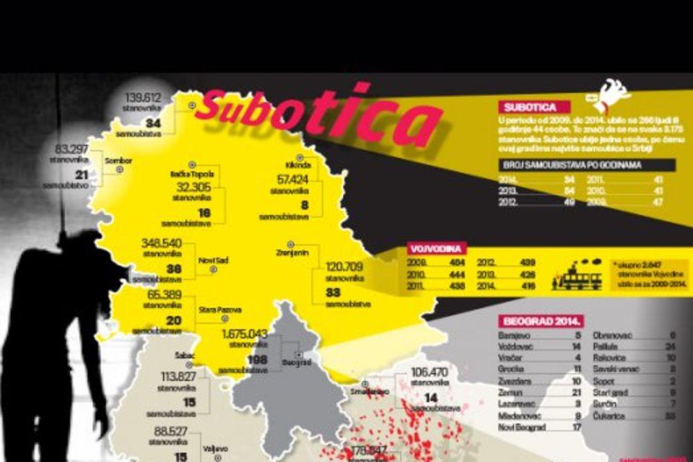 CRNA STATISTIKA: Subotica i dalje grad sa najviše samoubica
