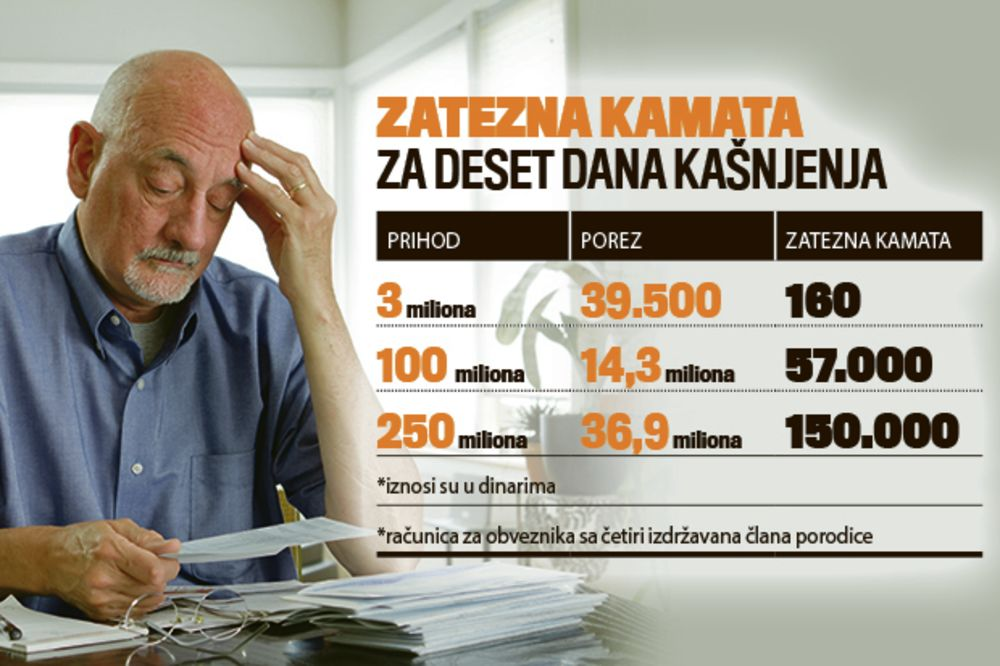 POREZ NA DOHODAK: Dug nula, a kamata 150.000 dinara!