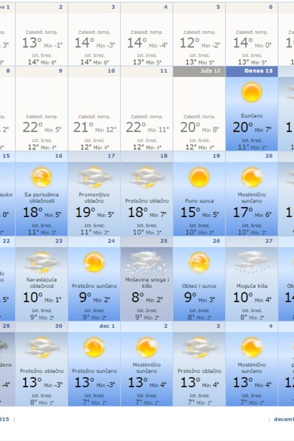 Novembar (Foto: Printscreen AccuWeather)