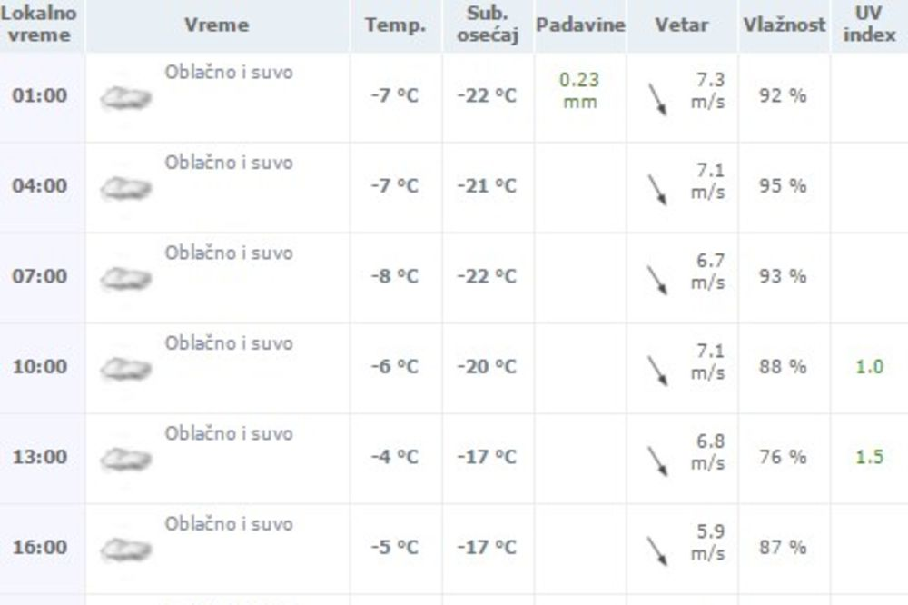 Prognoza za Užice, Foto: Printscreen Weather2Umbrella