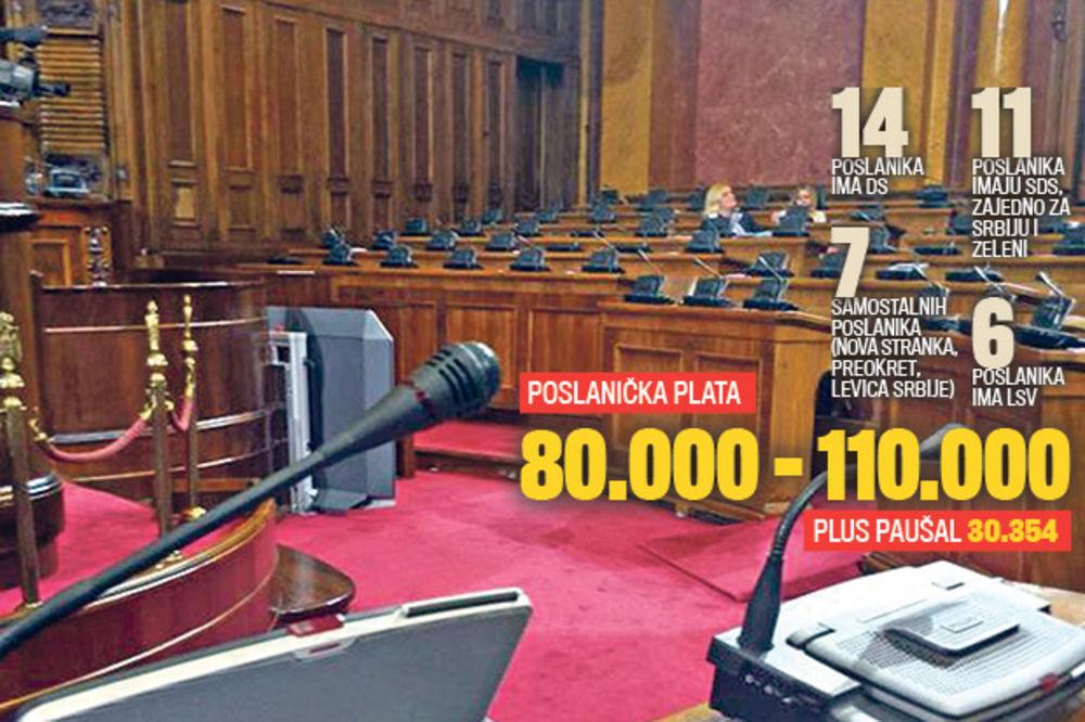 LUFTIGUZI: Poslanici opozicije beže sa sednica parlamenta