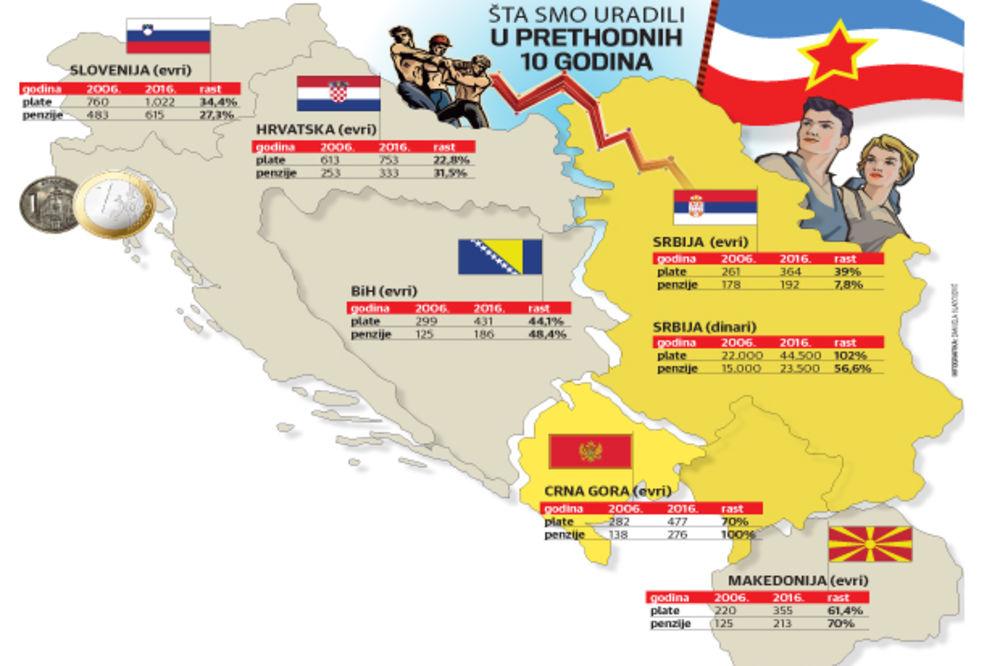 Kod Mila penzije skočile 100 odsto, a u Srbiji samo 7,8 odsto