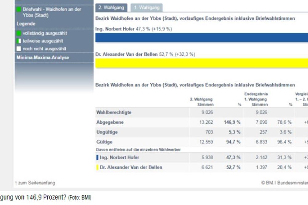 MALO SE ZABROJALI: Izlaznost glasača u Vajdhofenu 146,9 odsto!
