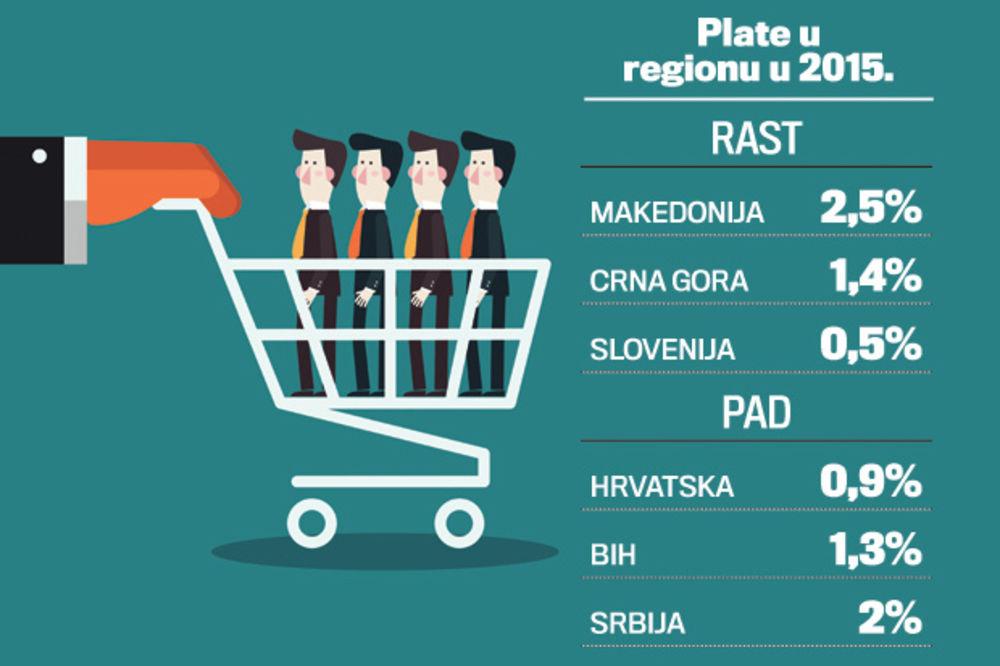 NAŠI IM NE VALJAJU: Srpske firme uvoze radnike iz Hrvatske!