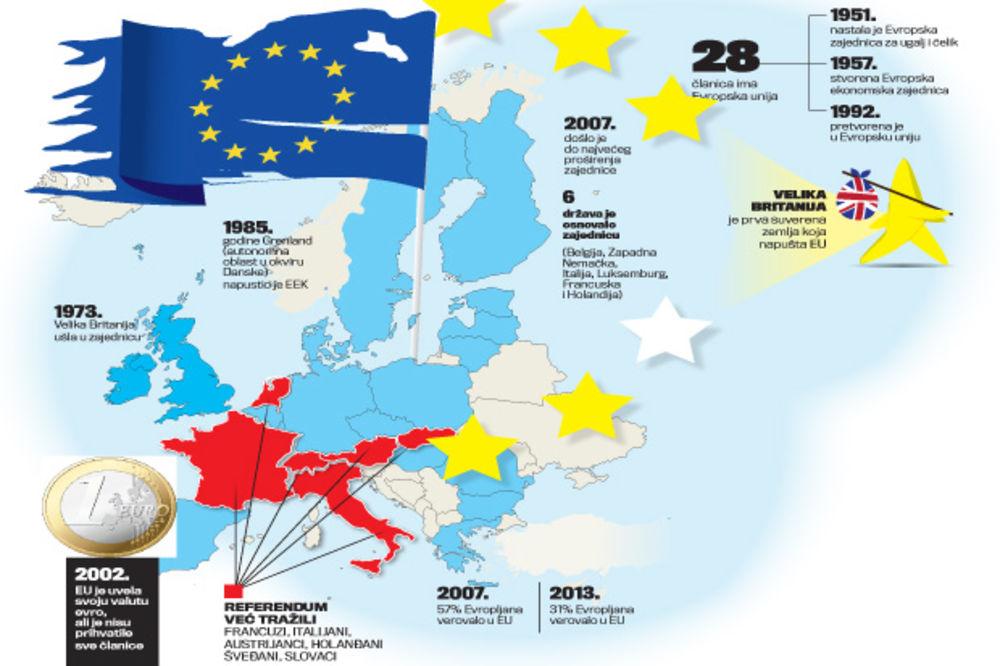 TEŠKE POSLEDICE BREGZITA: Evropa ubila sebe