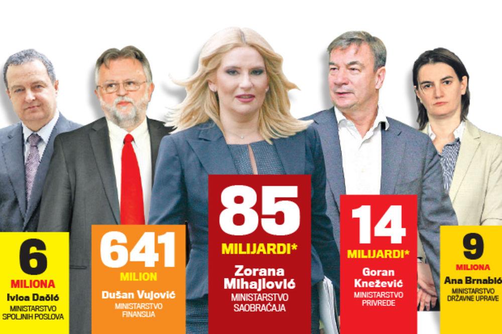 OJADIĆE NAS: Novi predsednik košta dve milijarde dinara!