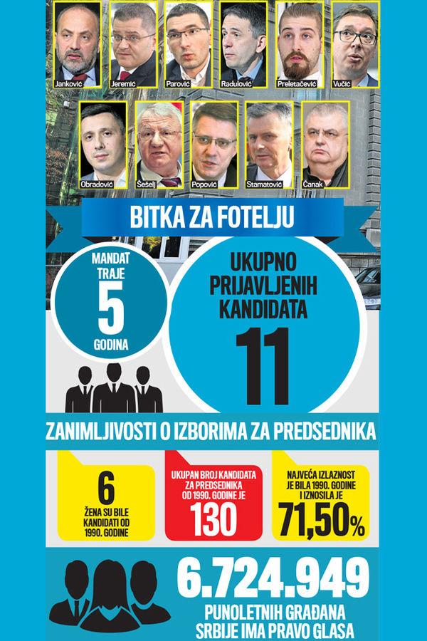 predsednički izbori izbori predsednik Srbije glasanje