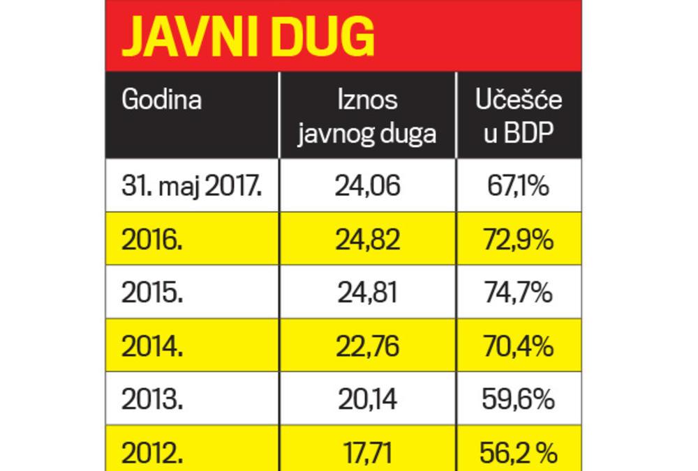 Bildresultat för javni dug srbije