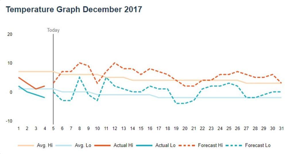 Detaljna Prognoza Za Decembar I Zimu Stiže 6 Ledenih Dana