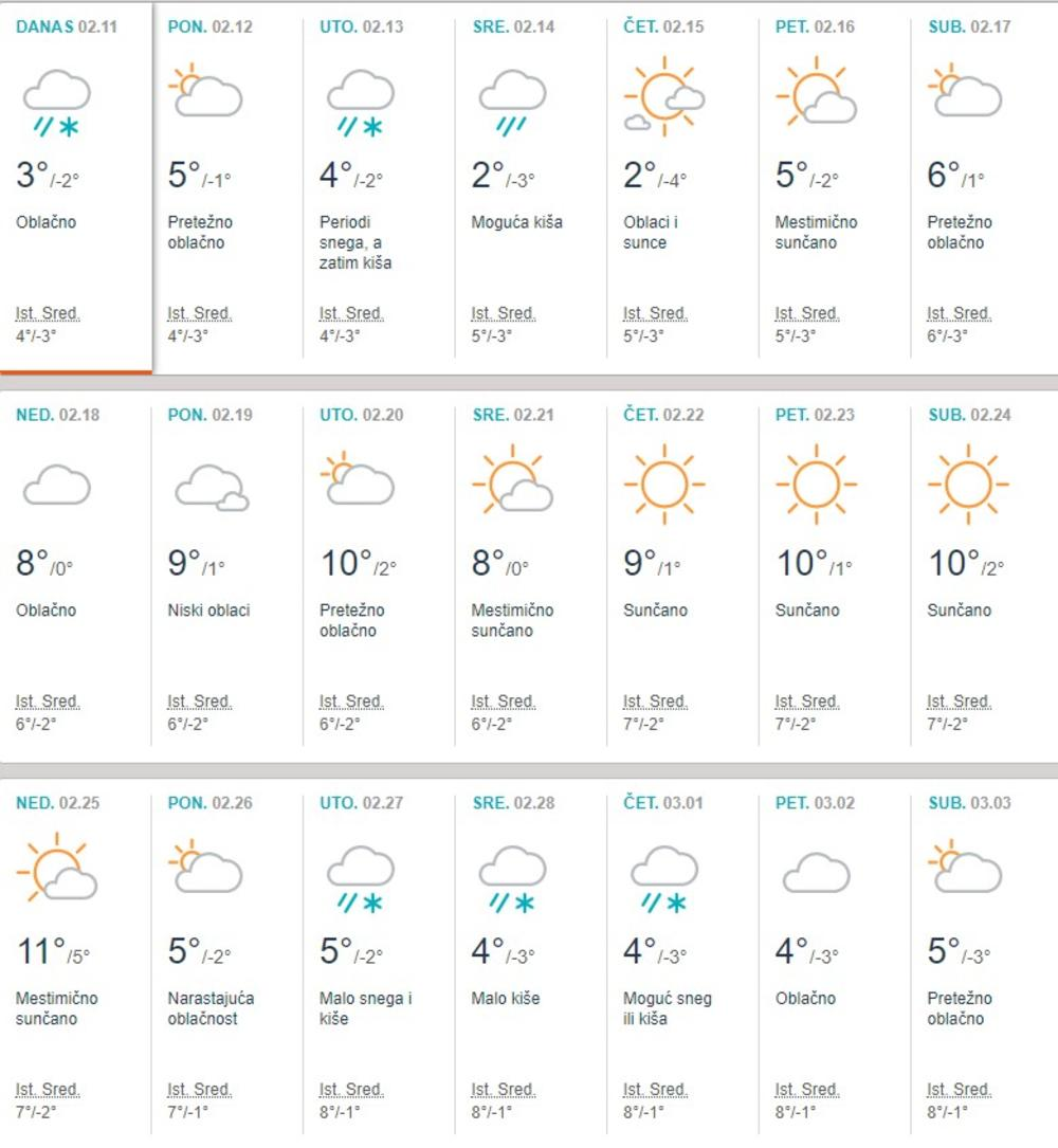 Prognoza za februar, Foto: Printscreen AccuWeather
