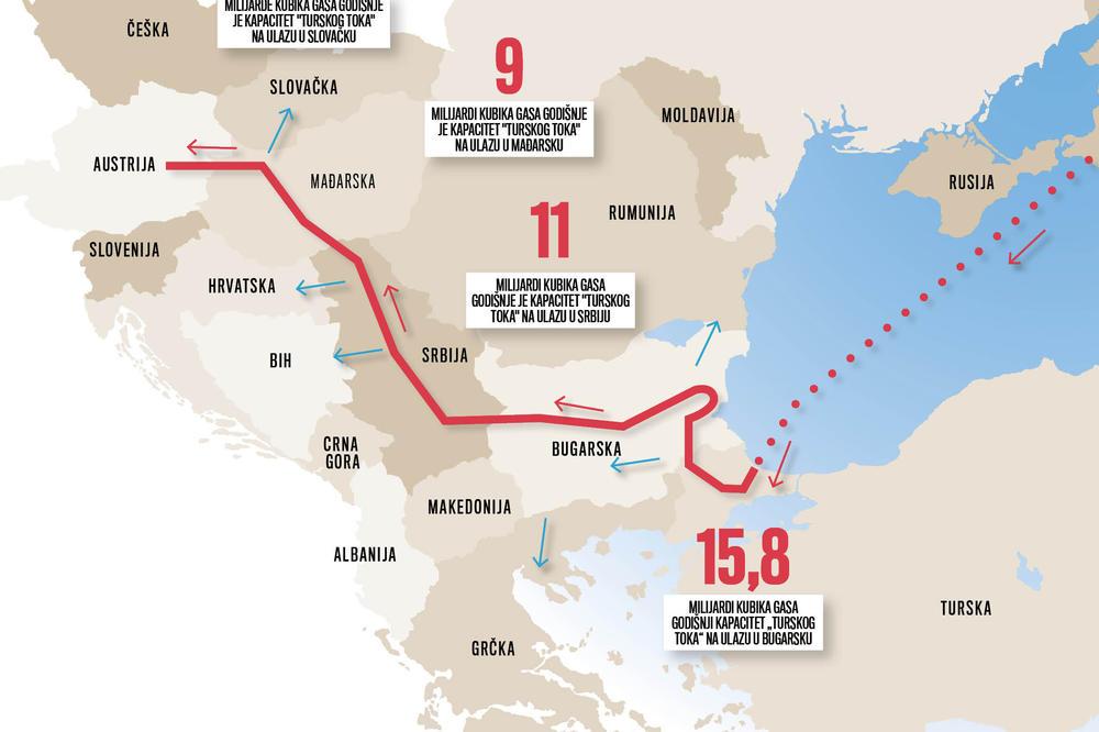 Spas Za Srbiju Putin Odlucio Da Gasovod Ide Preko Balkana Juzni