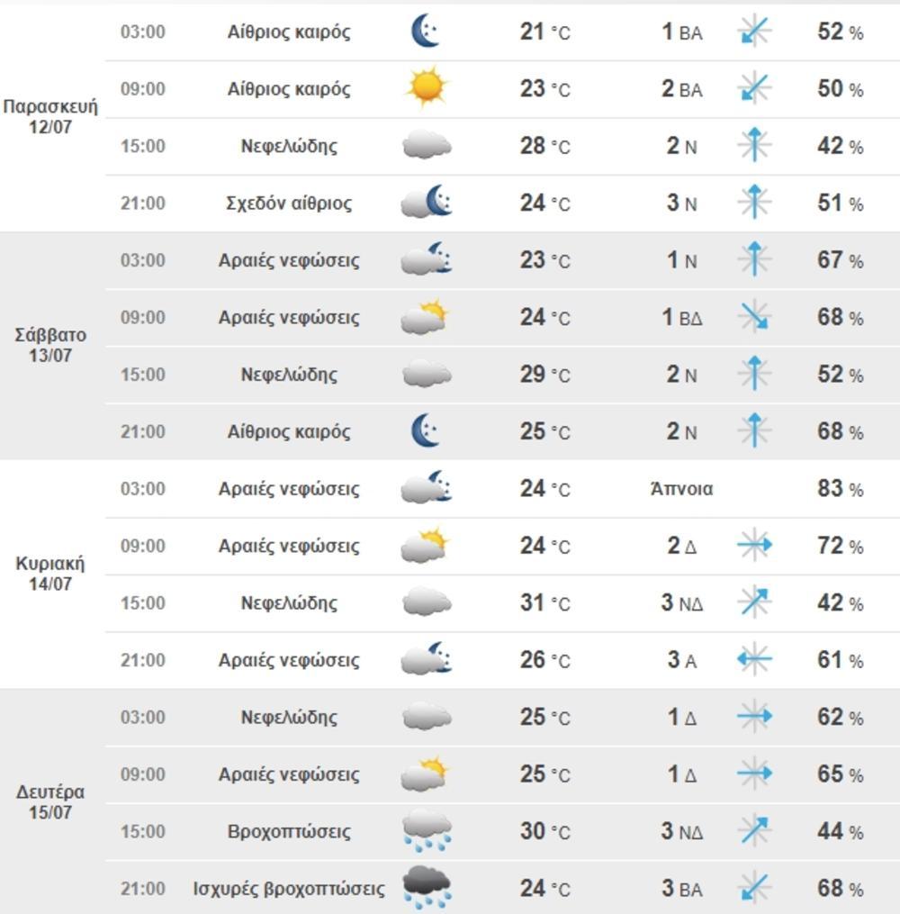 Vremenska Prognoza U Nedelju Do 25 Stepeni Bu09a5fa Bugmelcom