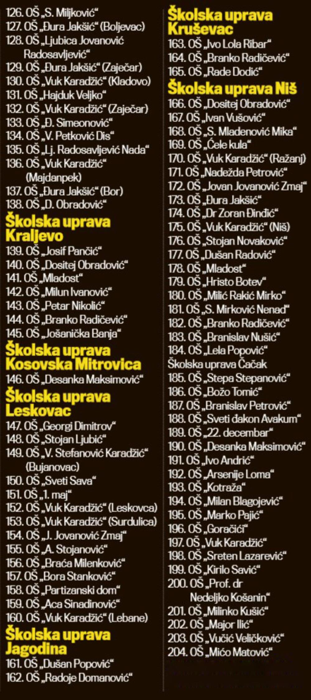 SPISAK ŠKOLA... Učestvuju škole koje su obezbedile uslove