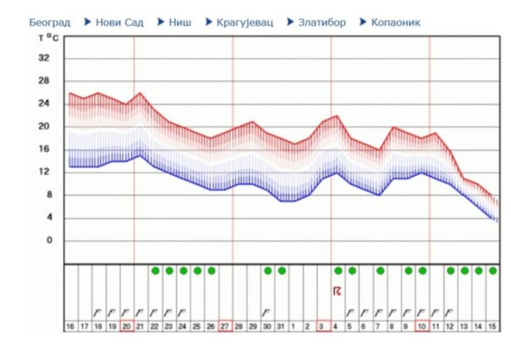 Vremenska Prognoza Za Narednih 30 Dana Foto Skandalozno