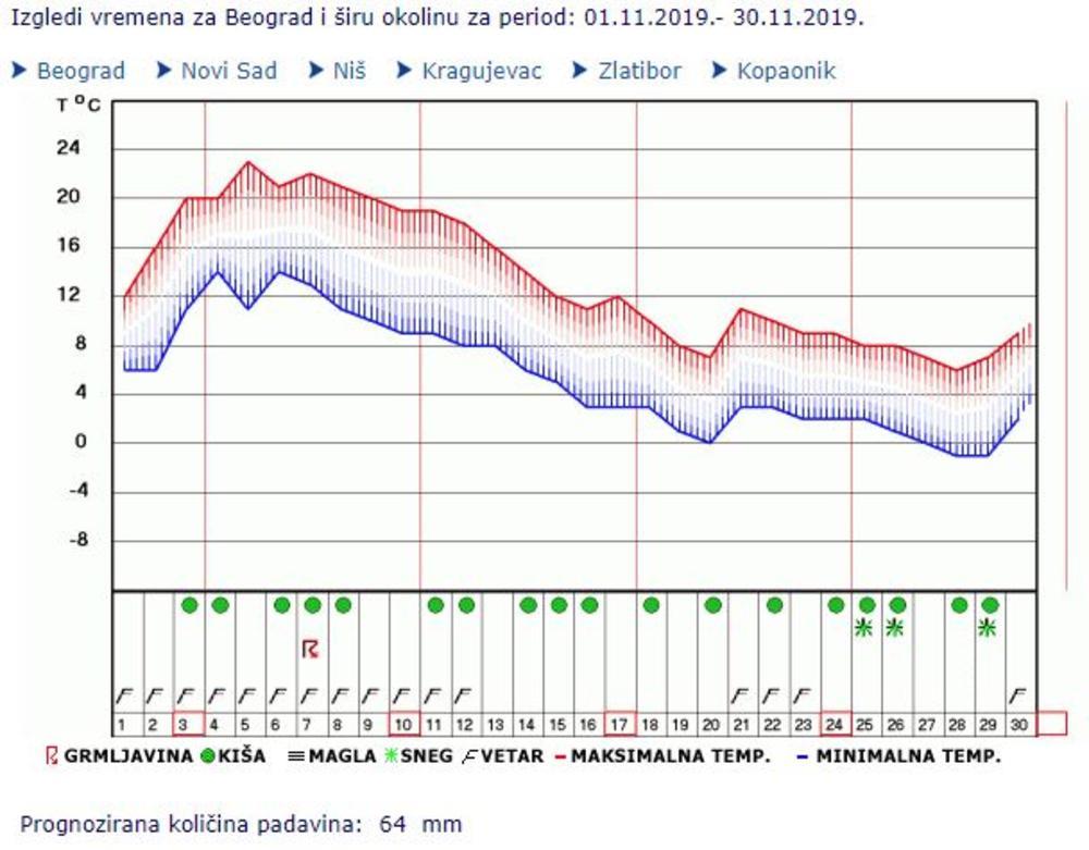 Dugoročna Prognoza Rhmz Evo Kada će Nam Pasti Sneg Samo