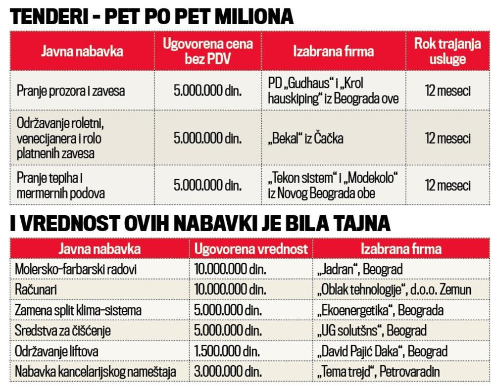 Ево зашто су јавне набавке у скупштини тајна: Само прање тепиха плаћају 12 милиона динара!!!