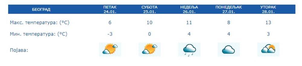 <p>Na severozapadu zemlje biće pretežno sunčano, a u ostalim predelima pre podne umereno do potpuno oblačno, posle podne pretežno sunčano.</p>