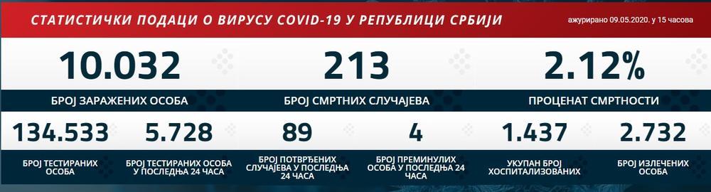 U poslednja 24 sata potvrđeno 89 novih slučajeva korona virusa, čime je ukupan broj zaraženih porastao na 10.032 35302