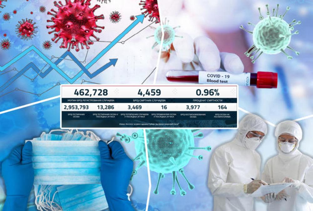 NAGLI SKOK KORONA BROJKI! Danas 3.469 novozaraženih, preminulo 16 pacijenata