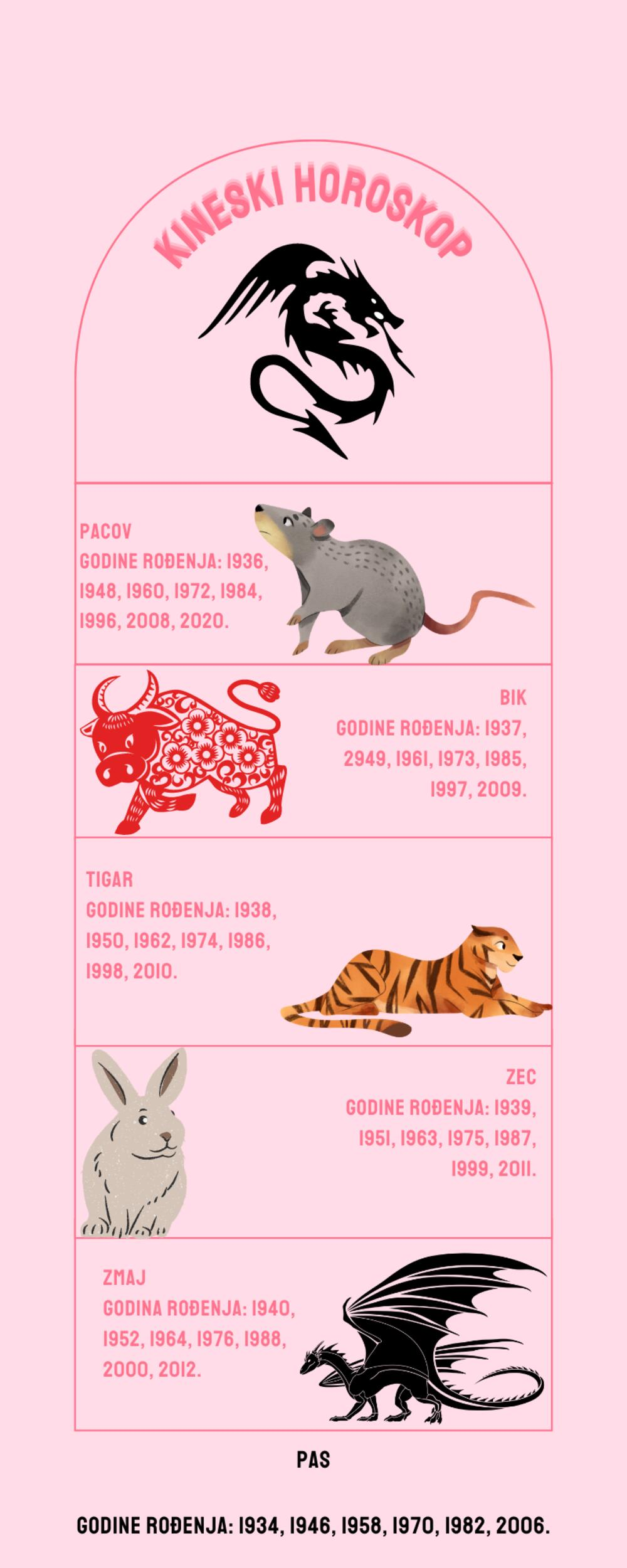 kineski horoskop, znaci u kineskom horoskopu