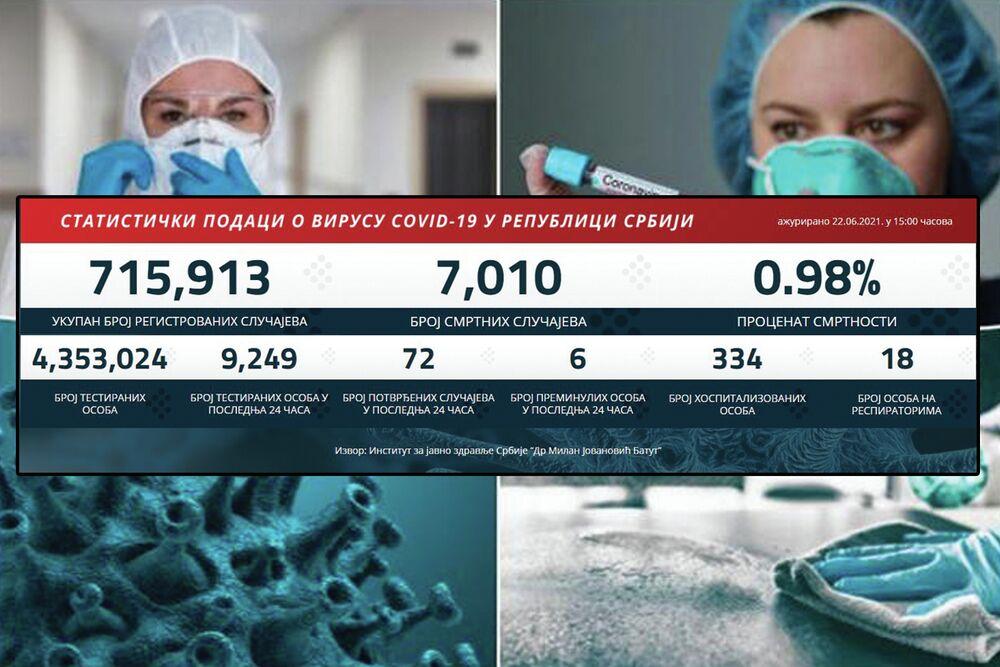 KORONA BROJKE PADAJU: Danas pozitivno 72, nažalost preminulo 6 obolelih, Kragujevac ponovo prvi po broju zaraženih
